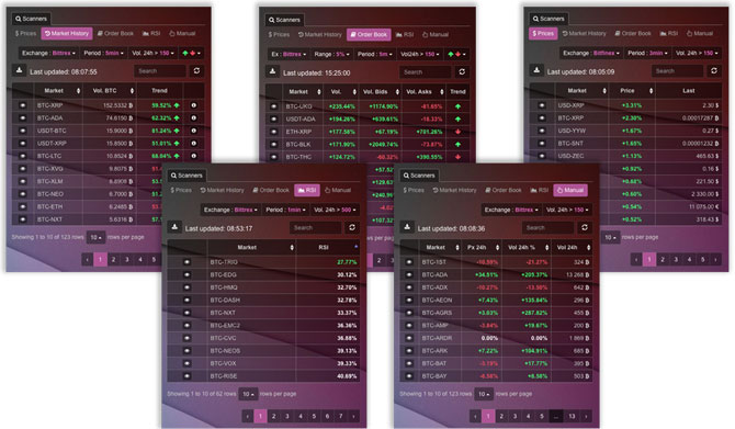 how to scan oversold cryptocurrency
